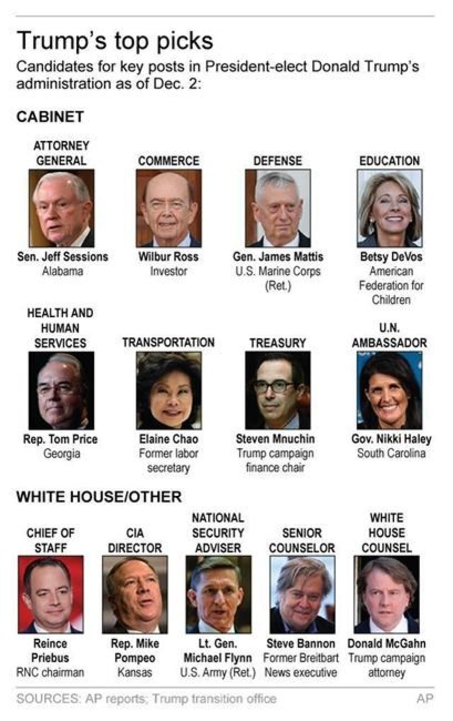 A Cabinet of generals? Trump's choices get mixed reviews ...